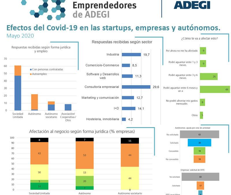 Efectos del Covid-19 en las startups, autónomos y empresas nueva creación de Gipuzkoa.