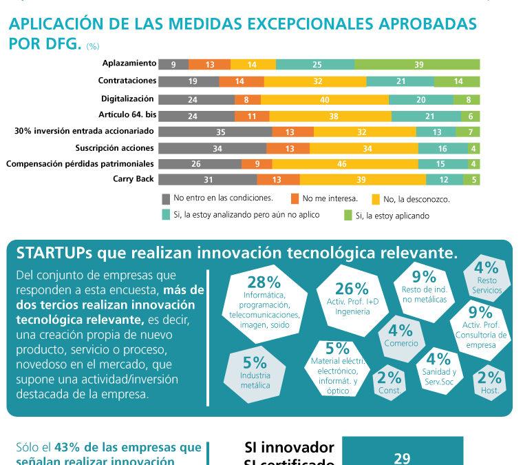 Resultado de la encuesta sobre Medidas Fiscales Extraordinarias de aplicación para las startups de Gipuzkoa.